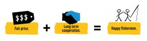 Fair price + long term cooperation